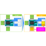 Nitro use case examples - connecting with I/O daughter cards in different configurations (Graphic: Business Wire)