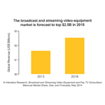 The overall broadcast and streaming video equipment market grew 5.6% worldwide in 2013, to $1.6 billion, as spending on content delivery networks (CDNs) increased while spending on contribution encoders and video-on-demand (VOD) playout servers decreased. Infonetics forecasts the market to top $2.5 billion by 2018. (Graphic: Infonetics Research)