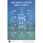 Troon Pacific, Inc. infograph: What makes a healthy home and planet? (Graphic: Business Wire)