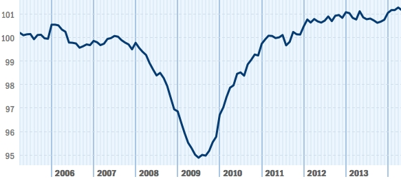 Although the national index decreased to 101.15 from April to May, the pace of small business job growth remained positive. (Graphic: Business Wire)