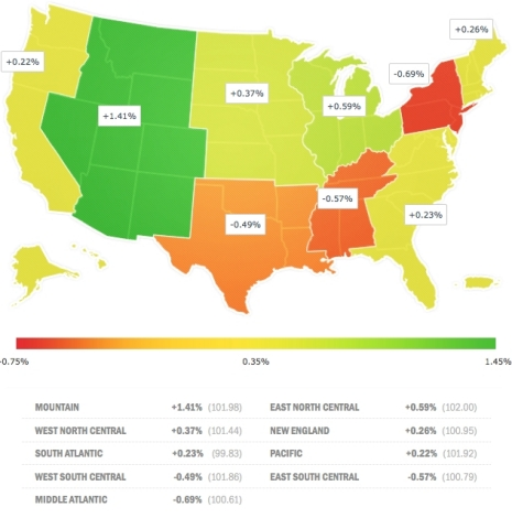 Buoyed by the residential real estate rebound, the Mountain region remained the strongest region, with the best 1-month and 12-month small business employment growth rates again in May. Nevada, Utah, and Colorado are among the four fastest-growing states in 2014. The Middle Atlantic region remains weak as New Jersey now has the highest foreclosure rate in the nation. (Graphic: Business Wire)