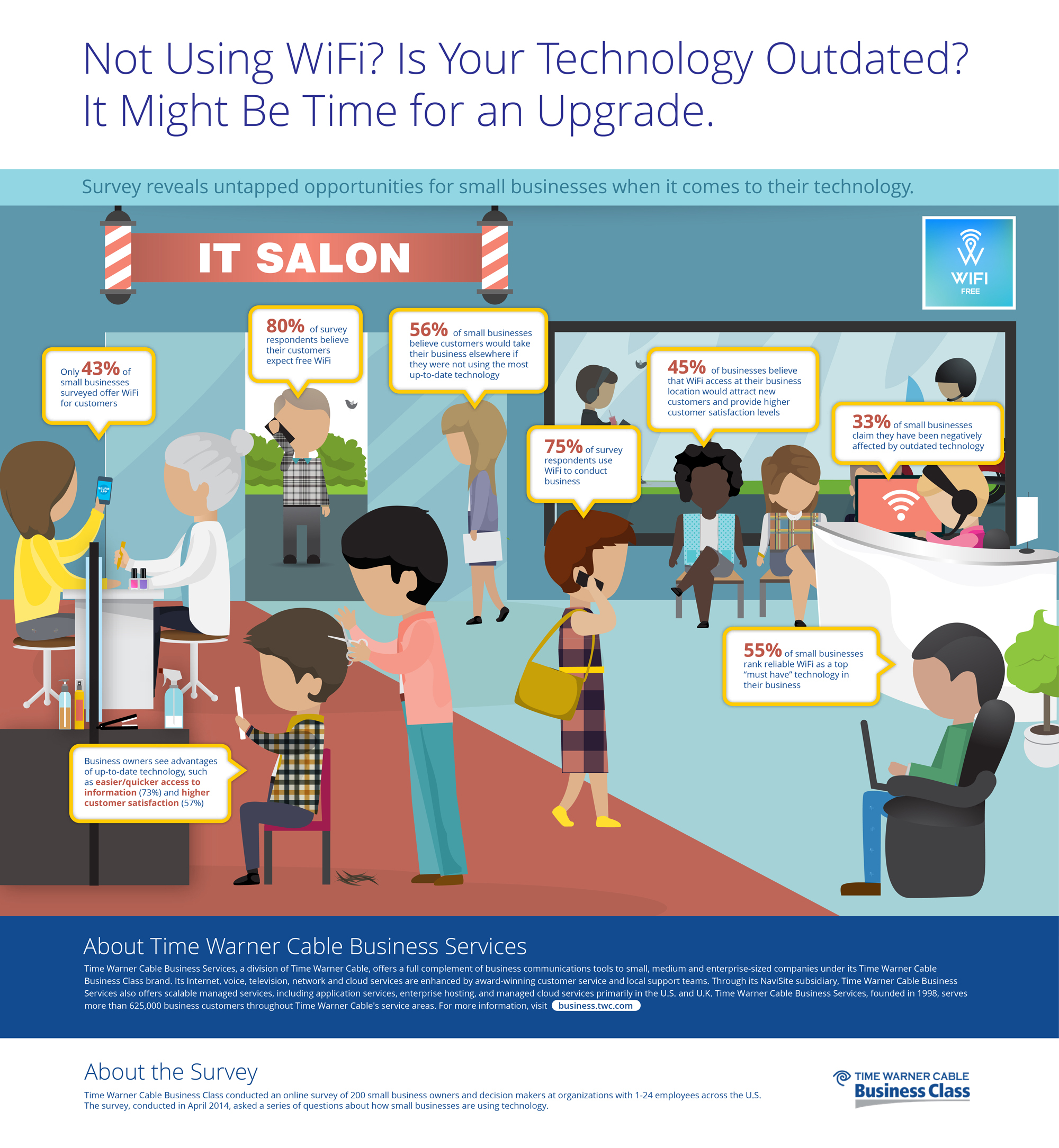 Survey reveals untapped opportunities for small businesses when it comes to their technology. (Graphic: Business Wire
