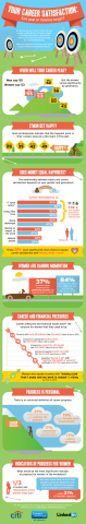 """Results of the fourth """"Today's Professional Woman Report"""" from Citi and LinkedIn (Graphic: Business Wire)"""