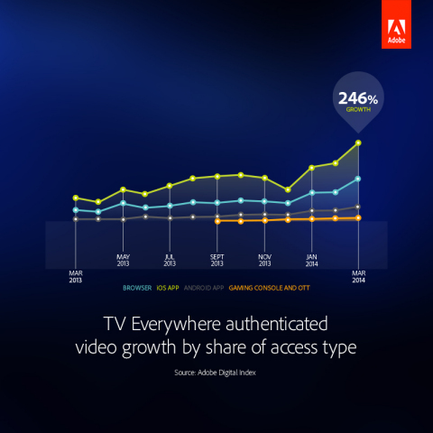 TV Everywhere authenticated video growth by share of access type. (Graphic: Business Wire)