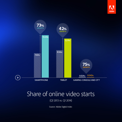 Share of online video starts. (Graphic: Business Wire)