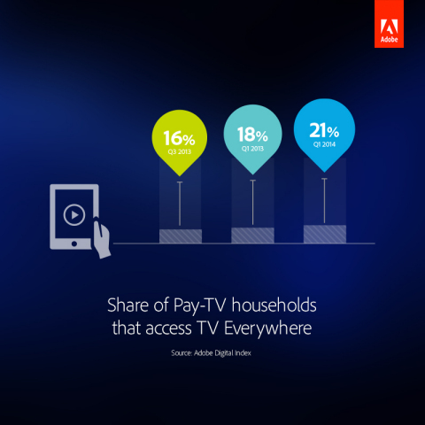 Share of Pay-TV households that access TV Everywhere. (Graphic: Business Wire)