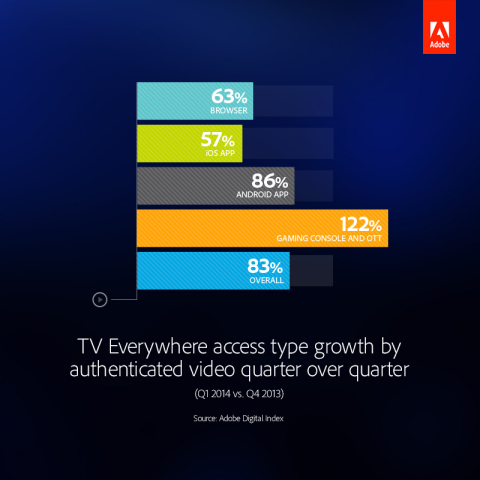 TV Everywhere access type growth by authenticated video quarter over quarter. (Graphic: Business Wire)
