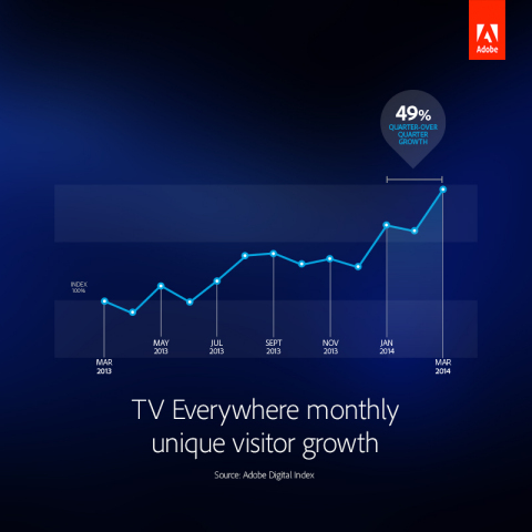 TV Everywhere monthly unique visitor growth. (Graphic: Business Wire)