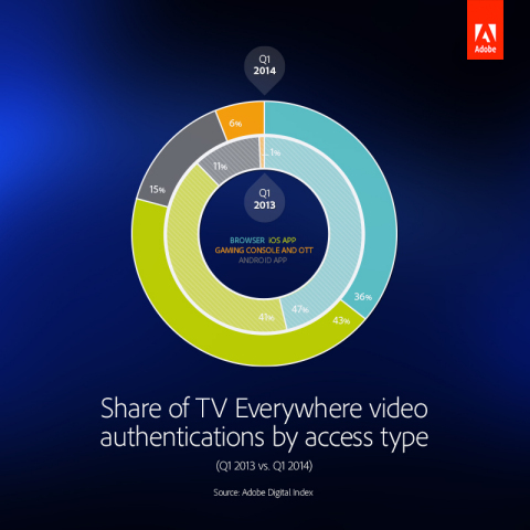Share of TV Everywhere video authentications by access type. (Graphic: Business Wire)