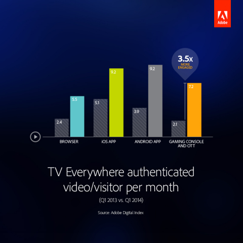 TV Everywhere authenticated video/visitor per month. (Graphic: Business Wire)