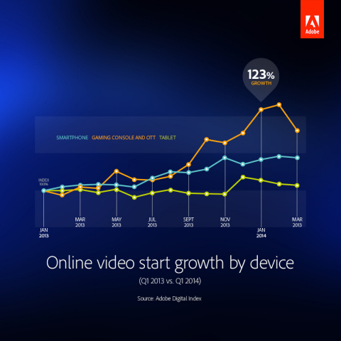Online video start growth by device. (Graphic: Business Wire)