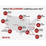 Given that the average American struggles to afford a home, Redfin wanted to illustrate just how many homes the wealthiest among us could buy. (Graphic: Business Wire)