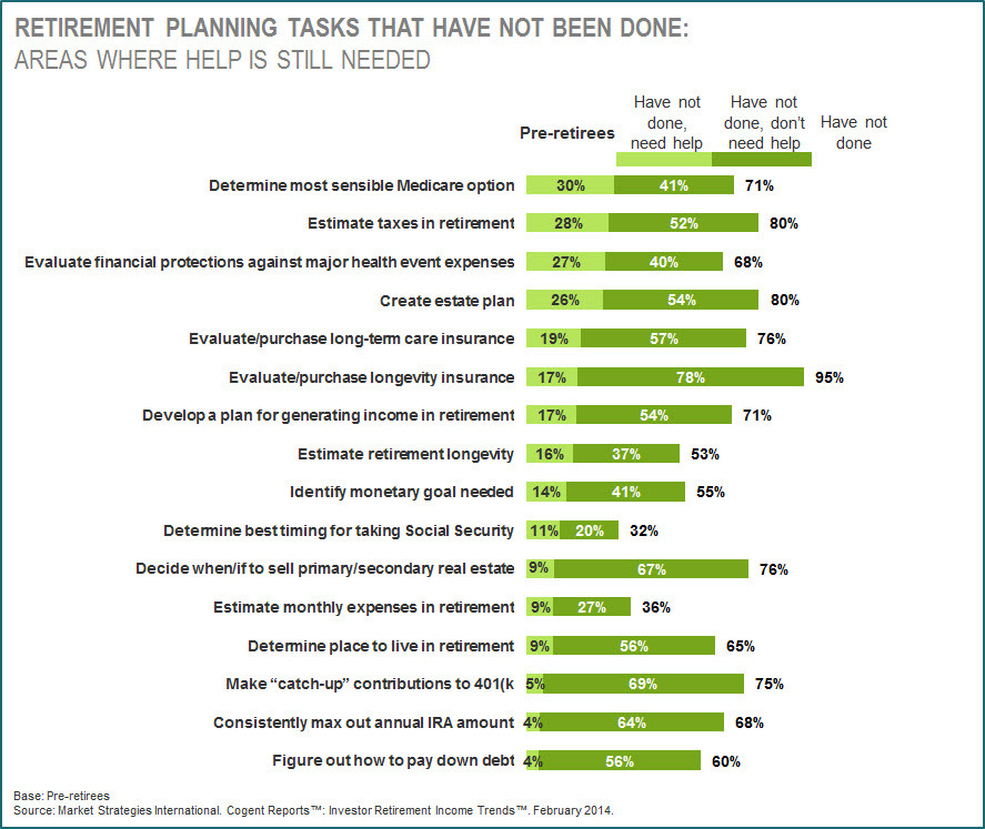 Retirement Planning Tasks That Have Not Been Done for Affluent Pre-Retirees (Graphic: Business Wire)