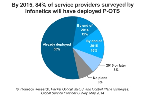 The top reasons cited for deploying P-OTS are reducing complexity in the network and supporting services such as private line Ethernet and broadband aggregation, reports Infonetics. (Graphic: Infonetics Research)