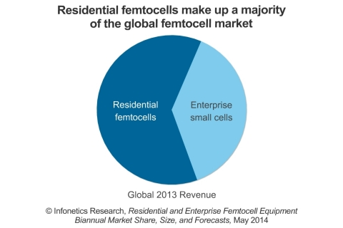 """""""Overall, the femtocell and enterprise small cell equipment market has seen robust unit and revenue growth over the previous half-year period, and we remain optimistic that these small cell segments have sufficient market drivers and support among operators to sustain continuous year-over-year unit and revenue growth through 2018,"""" notes Richard Webb, directing analyst for mobile backhaul and small cells at Infonetics Research. (Graphic: Infonetics Research)"""