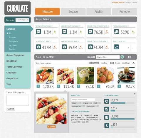 Curalate dashboard (Photo: Business Wire)