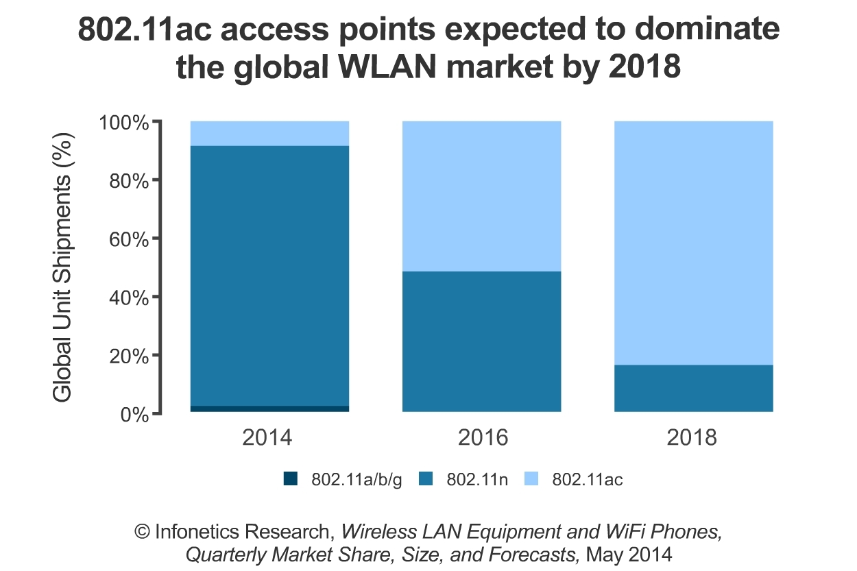 About as many 802.11ac access points shipped in the first quarter of 2014 as did in all of 2013, and Infonetics expects 802.11ac to drive revenue growth in the WLAN equipment market over the coming quarters. (Graphic: Infonetics Research)