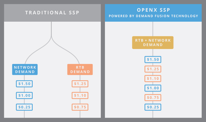 OpenX SSP - Traditional vs OpenX Demand Fusion Technology (Graphic: Business Wire)