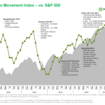 TD Ameritrade's Investor Movement Index (IMX) vs. S&P 500 (Graphic: Business Wire)