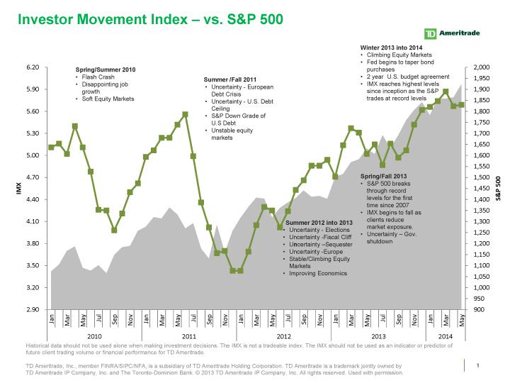 TD Ameritrade's Investor Movement Index (IMX) vs. S&P 500 (Graphic: Business Wire)