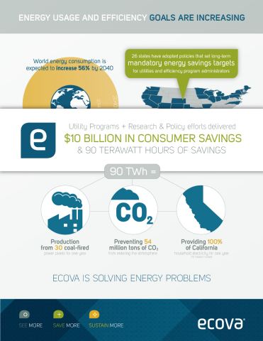 Ecova's Utility division delivered 90 TWh of energy savings, resulting in more than $10 billion in savings for utility customers. (Graphic: Business Wire)