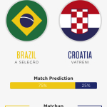A killer, user-friendly World Cup App that's easy to use for every match and ideal for both casual and dedicated fans in the global football community. (Graphic: Business Wire)