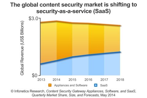 Money continues to transition away from standalone web and mail security hardware and software to hosted solutions and SaaS, reports Infonetics. (Graphic: Infonetics Research)