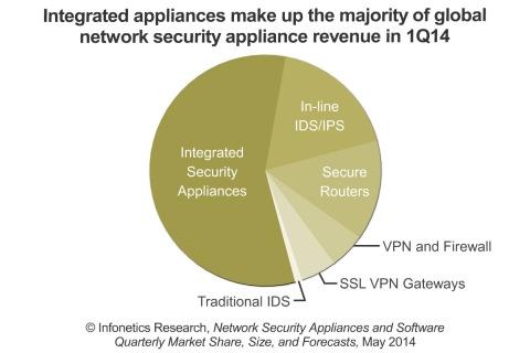The integrated security segment, particularly appliances, is showing big share gains as legacy markets like software firewall and IPS begin to stall, reports Infonetics. (Graphic: Infonetics Research)