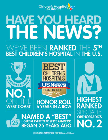 For the 3rd straight year, Children's Hospital Los Angeles has been named one of the top five children's hospitals in the country by U.S. News & World Report magazine. It ranks as the No. 1 pediatric medical facility on the West Coast. (Graphic: Business Wire)