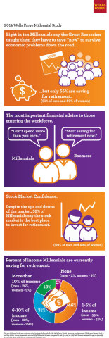 Wells Fargo Millennial Infographic (Graphic: Business Wire)