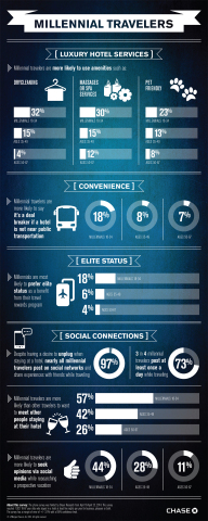 A new survey released today by Chase Card Services reveals that millennials are more likely than older travelers to seek out hotels with luxury services. (Graphic: Business Wire)