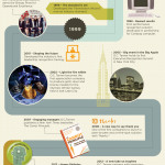 O.C. Tanner: A History of Innovation Infographic (Graphic: Business Wire)
