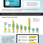 Millennials and Social Media (Graphic: Business Wire)