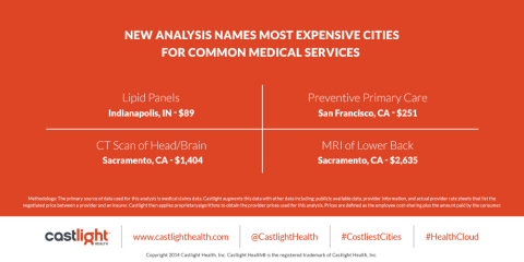 New Analysis from Castlight Health Ranks Most and Least Expensive Cities for Common Medical Services (Graphic: Business Wire)