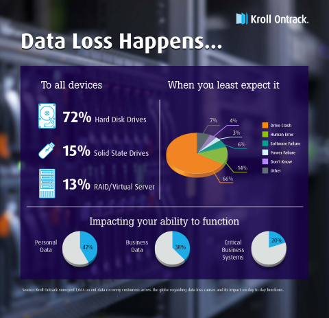 New global Kroll Ontrack survey data suggests Hard Disk Drive crashes are the leading cause of data loss among both businesses and consumers. (Graphic: Business Wire)
