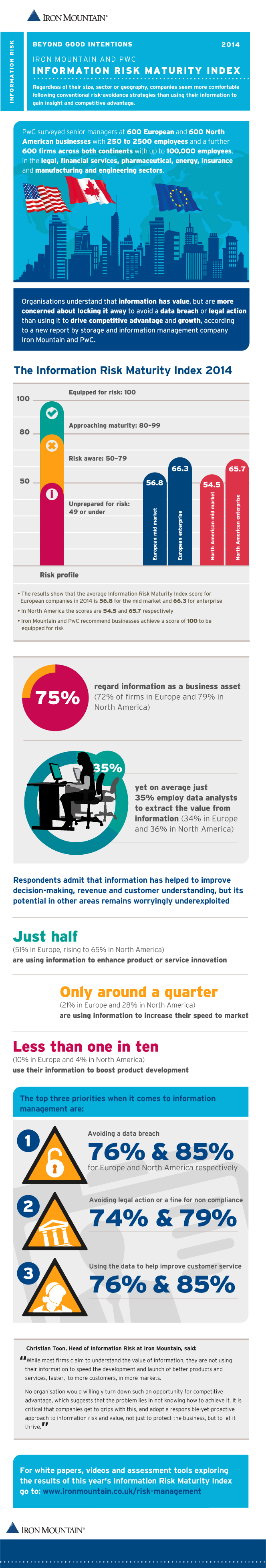 Iron Mountain and PwC surveyed enterprise and mid-market sized organizations in North America and Western Europe, asking about their information management practices. The results showed that they prioritize security over using that information for competitive advantage. (Graphic: Business Wire)