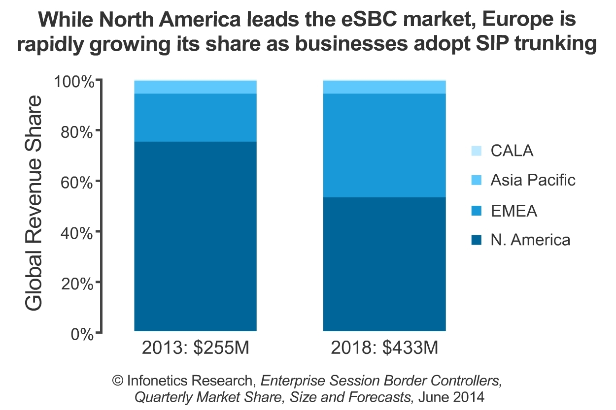 North America currently represents more than 3/4 of global eSBC sales. Meanwhile, businesses in other regions, particularly Europe, are accelerating adoption of SIP trunking, which will positively impact eSBC sales outside of North America over time. (Graphic: Infonetics Research)