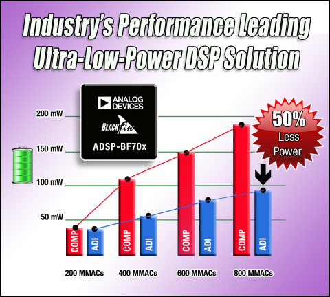 Analog Devices introduced today the ADSP-BF70x Blackfin(R) processor family, a high-performance DSP series that delivers a class-leading 800 MMACS of processing power at less than 100 mW - double the performance or half the power of competing devices. The cost-effective eight-member Blackfin processor family includes up to 1 MB of internal SRAM, eliminating external memory in many applications, while a second configuration features an optional DDR memory interface. The combination of performance, power efficiency, integration and value allows designers to incorporate 16- and 32-bit processing in a range of new embedded vision use cases, including industrial imaging and building controls as well as portable and automotive audio. (Graphic: Business Wire)