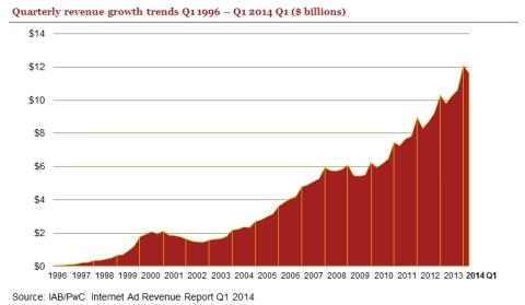 Source: IAB/PwC Internet Ad Revenue Report Q1 2014 (Graphic: Business Wire)