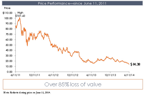 Price Performance-since June 11, 2011. (Graphic: Business Wire)