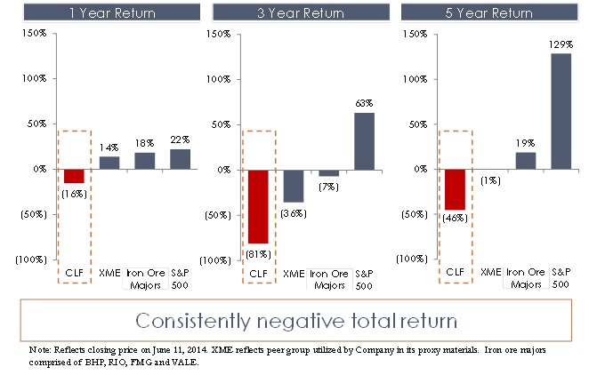Total Negative Returns. (Graphic: Business Wire)