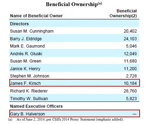 Beneficial Ownership. (Graphic: Business Wire)