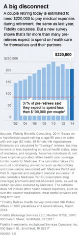Year-over-year retiree health care cost estimates  (Graphic: Business Wire)
