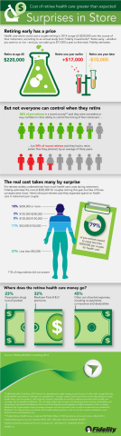 Cost of retiree health care greater than expected  (Graphic: Business Wire)