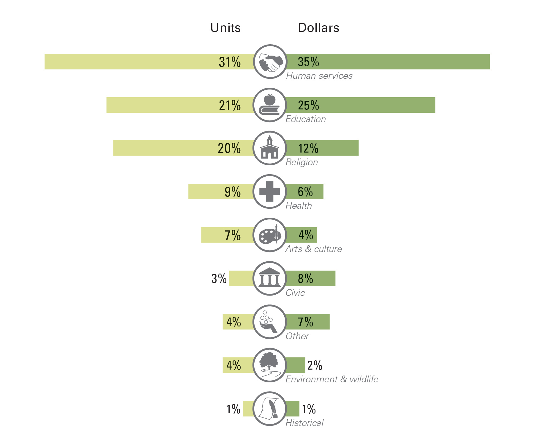 Vanguard Charitable's donors support a variety of causes. (Graphic: Business Wire)