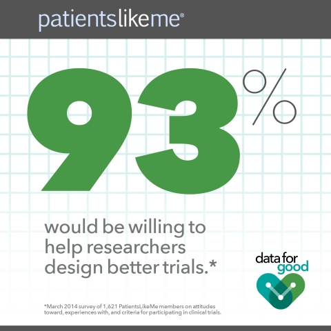 Results from a recent PatientsLikeMe survey reveal how broken the clinical trial process is, and how eager patients are to help fix it.  (Photo: Business Wire)