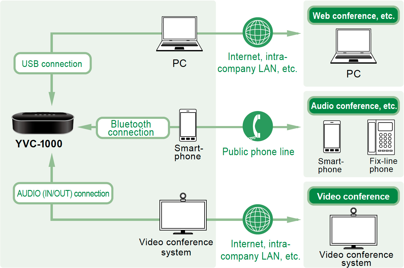 With wide range of connection options, Yamaha with YVC-1000 allows you to quickly adapt to a variety of communications environments, as well as situations where conferencing might otherwise be difficult due to the lack of a landline, or internet connectivity issues. (Graphic: Business Wire)