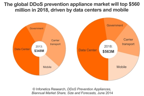 The data center and mobile DDoS prevention segments are projected to maintain healthy double-digit CAGRs from 2013-2018, reports Infonetics. (Graphic: Infonetics Research)