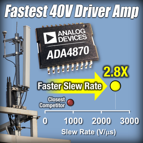 The industry's fastest operational amplifier for driving heavy loads at high voltage and high output current, including piezoelectric transducers, PIN diodes, laser diodes, power FETs, coils and CCDs. The 40-V ADA4870 amplifier delivers over 1A of output current at more than twice the slew rate (2500 V/μs) of competing high output-power amplifiers, enabling applications including higher accuracy, high-intensity focused ultrasound (HIFU) for medical equipment and higher efficiency envelope tracking solutions in small-cell base stations and military radios. (Graphic: Business Wire)