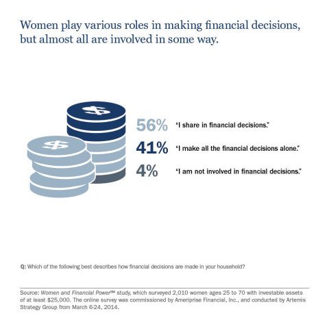 Women play various roles in making financial decisions, but almost all are involved in some way. (Graphic: Ameriprise Financial, Inc.)